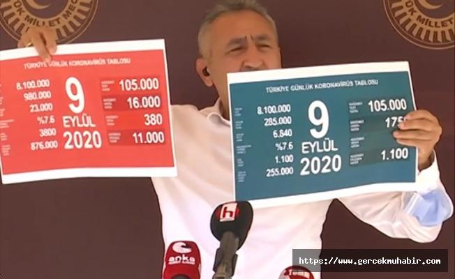 CHP'li Doktor Vekilden Kırmızı Tablo: 4 Dakikada 1 Ölüm… Sahte Maskeler…