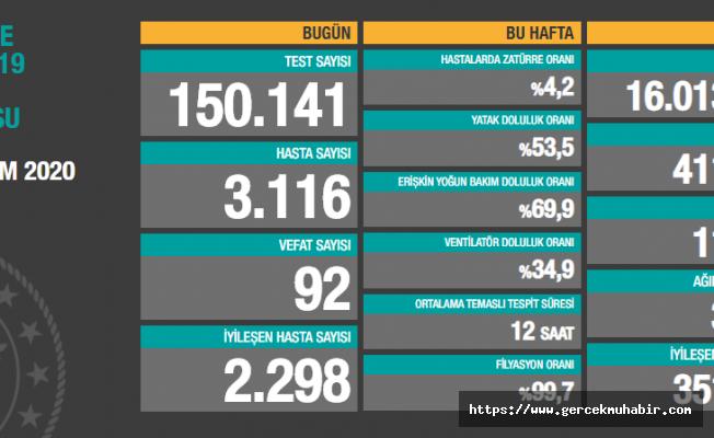 Türkiye'de koronavirüsten ölenlerin sayısı 11 bin 418'e yükseldi