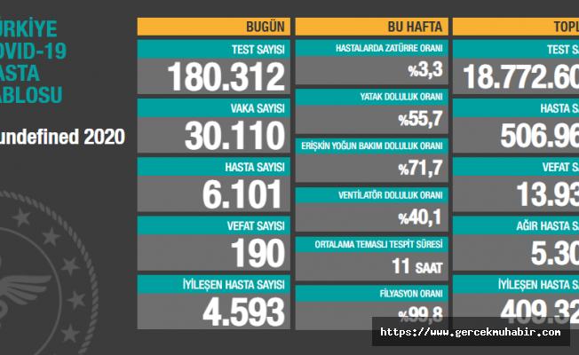 Türkiye'de koronavirüsten 190 kişi daha hayatını kaybetti