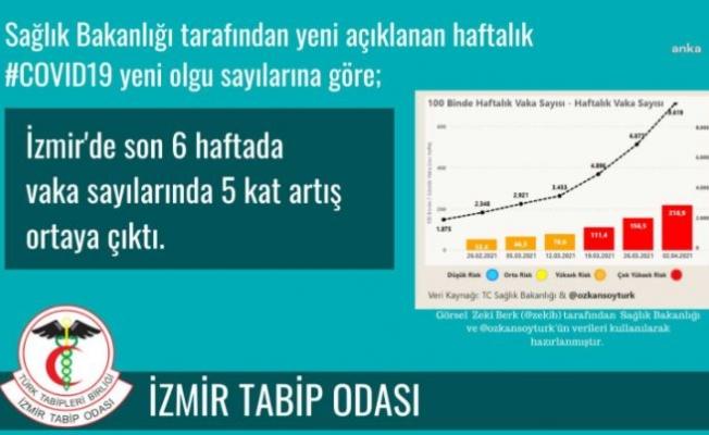 İzmir'de Vaka Sayıları 5 Kat Arttı