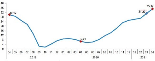 Yurt İçi Fiyat Endeksi Yıllık Yüzde 35,17 Arttı