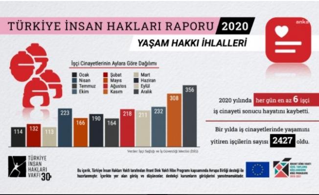 2020 İnsan Hakları Raporu; İktidar Salgını, Baskıyı artırmanın Fırsatı Haline Getirdi!