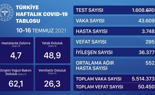 Sağlık Bakanlığı mavi tabloyu yayınladı: Vaka sayısında yükseliş, vefat sayısında düşüş var