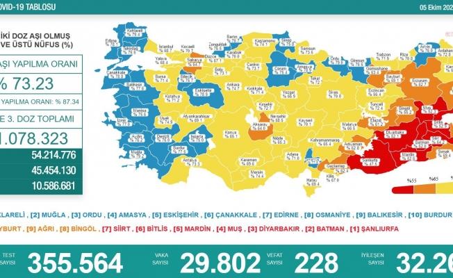 Koronavirüs nedeniyle 228 kişi daha yaşamını yitirdi