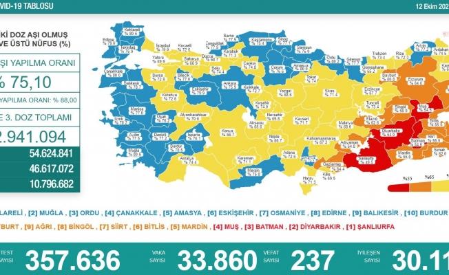 Koronavirüs nedeniyle 237 kişi daha yaşamını yitirdi
