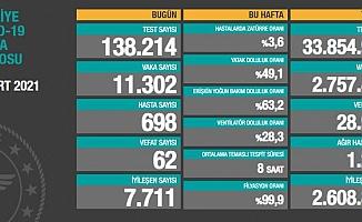 Türkiye'de koronavirüsten 62 kişi daha hayatını kaybetti