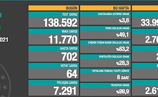 Türkiye'de koronavirüsten 64 kişi daha hayatını kaybetti