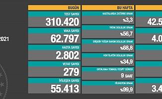 Türkiye'de koronavirüsten 279 kişi daha hayatını kaybetti