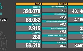 Türkiye'de koronavirüsten 289 kişi daha hayatını kaybetti