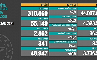 Türkiye'de koronavirüsten 341 kişi daha hayatını kaybetti