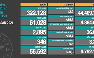Türkiye'de koronavirüsten 346 kişi daha hayatını kaybetti
