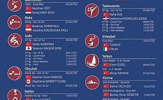 Tokyo Olimpiyatları'nda milli sporcular yarın 9 branşta yarışacak